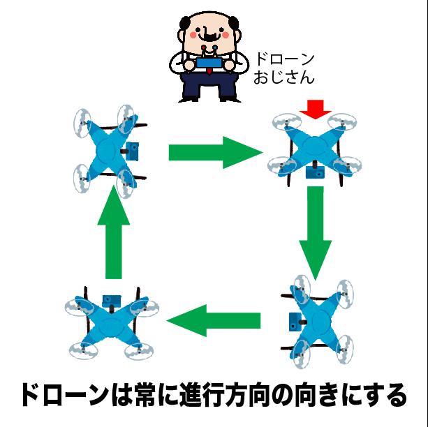 脱初心者!ドローン操縦が劇的に上達する訓練マニュアル【保存版】