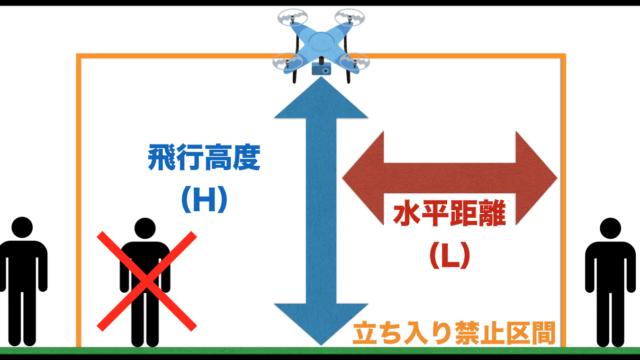 ドローンをイベント上空で飛行させる上で必要な安全対策